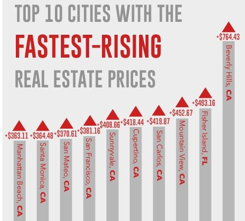 Real Estate Prices