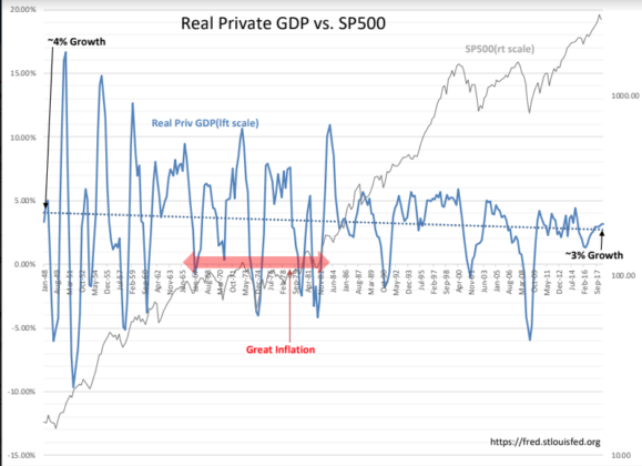 Real Private GDP For Value Investor Index