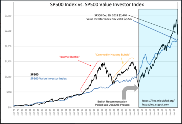S&P 500 Intrinsic Value Index