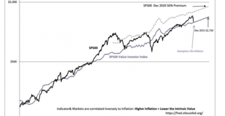 S&P 500 market cycle