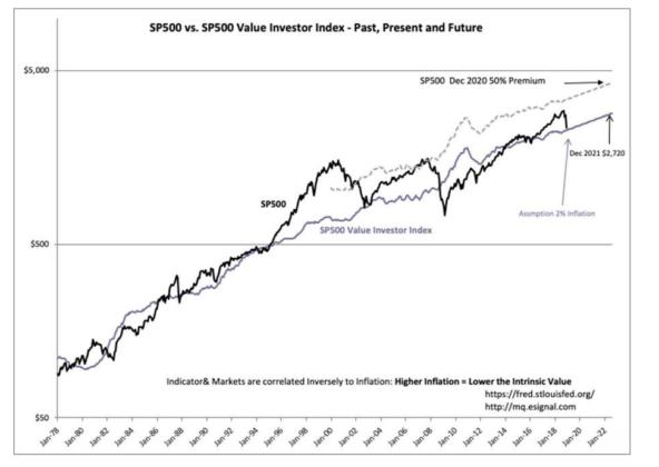 S&P 500 market cycle