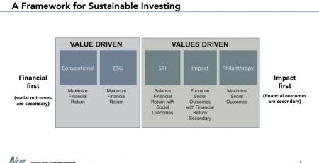 SRI And ESG Investing