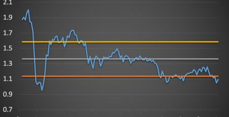 Singapore Stock Market Valuation