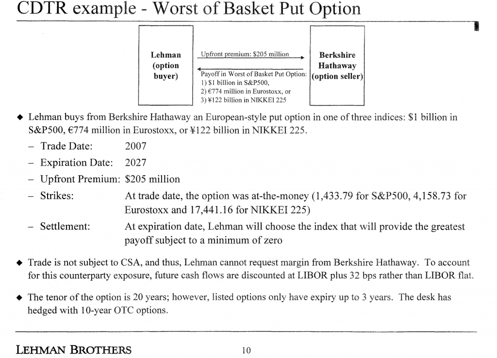 Warren Buffett Options