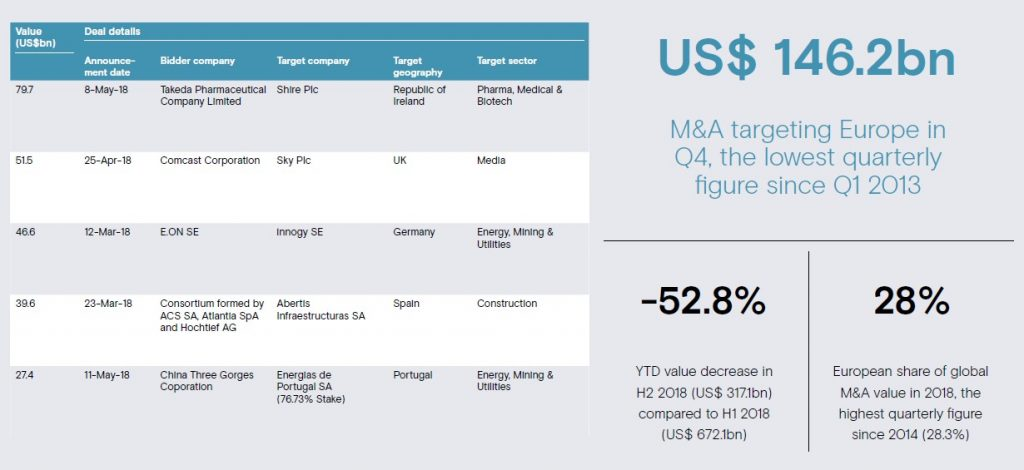 2018 Global M&A Roundup