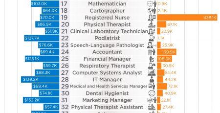 50 Best Jobs In America