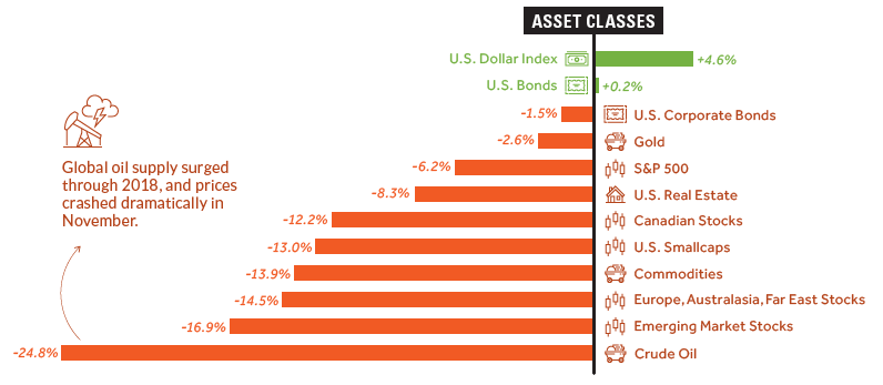 Asset Class, Currency