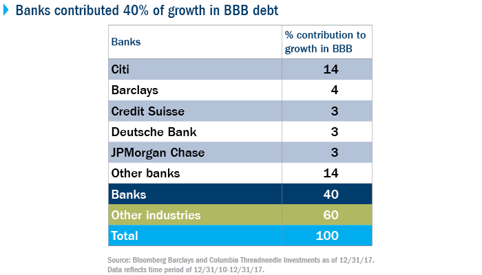BBB Debt Market