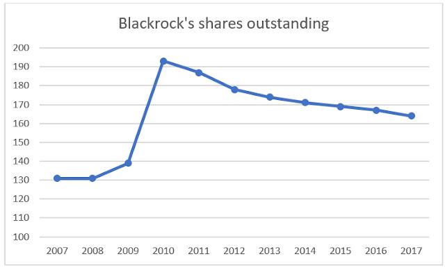 Blackrock (BLK)