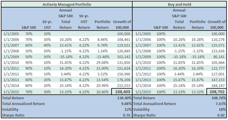 Buy And Hold Vs Active Management