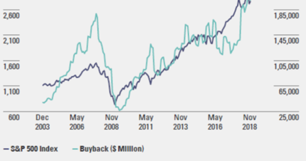 Buyback Blackout Periods