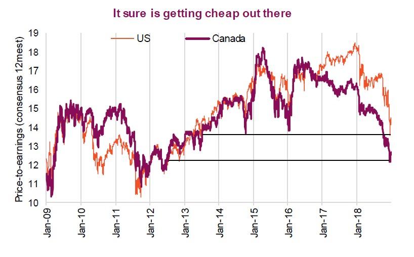 Cheap Markets