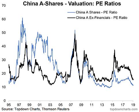 China A-Shares