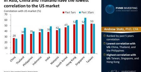 China Correlated US Market