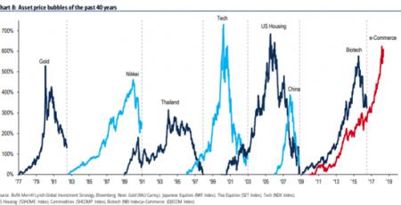 Dead Stocks