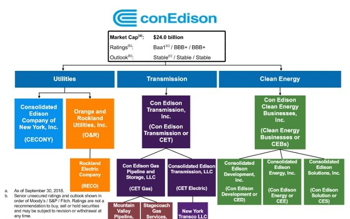 Dividend Aristocrats Consolidated Edison