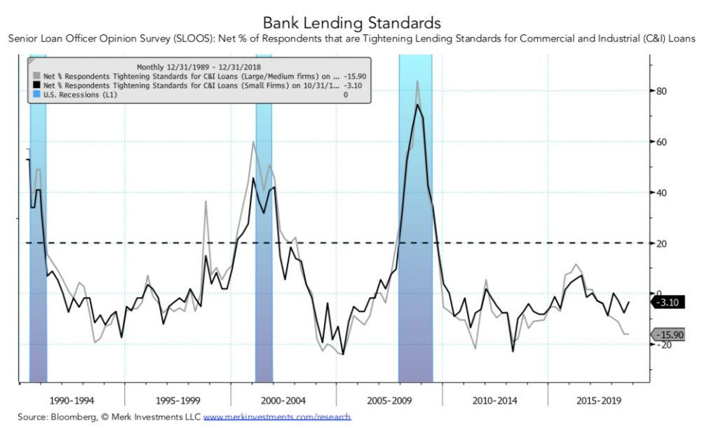 Dollar, Gold, Stocks, Bonds