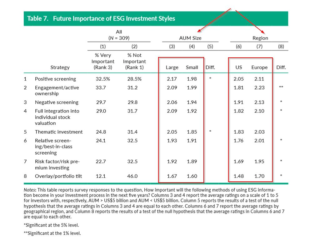 ESG Information