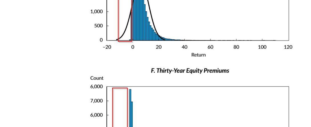 Equity Investing