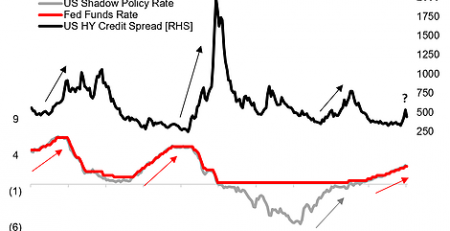 Fed Rate Hikes vs HY Credit Spreads