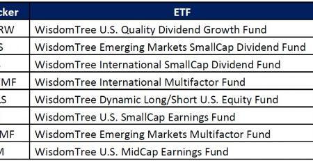 First Trust International IPO ETF