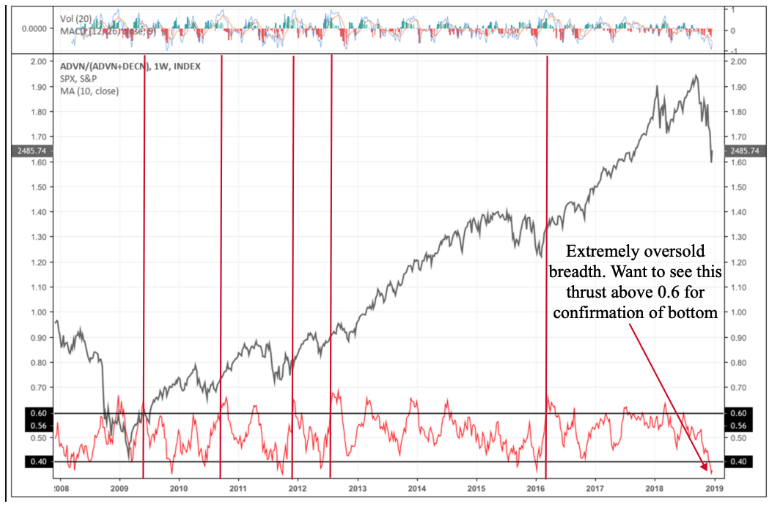 Full Capitulation In US Stocks