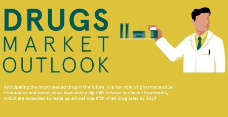 Future Of The Pharma Market