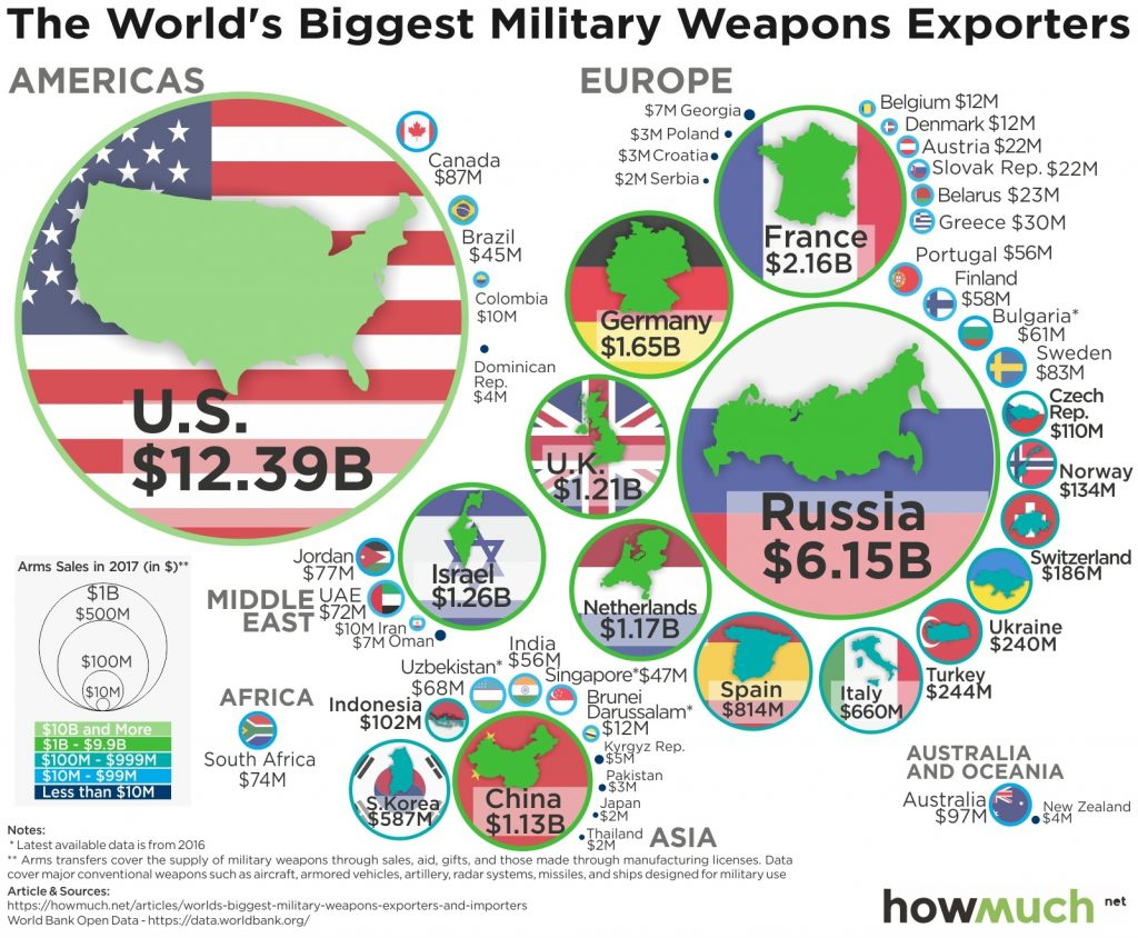 Global Arms Trade Network