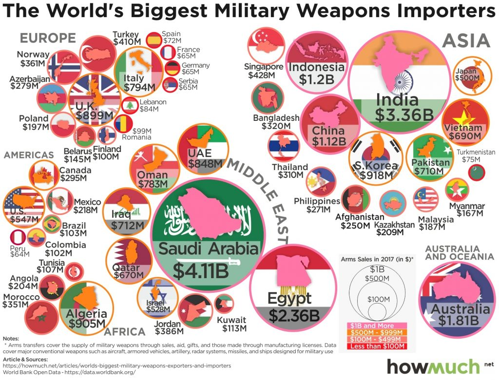 Global Arms Trade Network 1