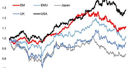 Global Cyclicals, Global Defensives