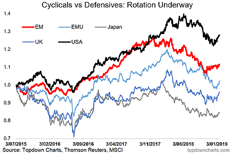 Global Cyclicals, Global Defensives