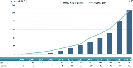 Global actively managed ETFs and ETPs