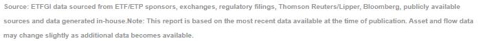 Global actively managed ETFs and ETPs
