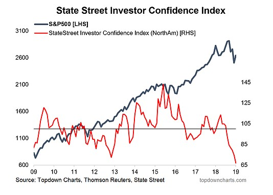 Investor Confidence, Global Trade, Asian Currencies, US Labor Market