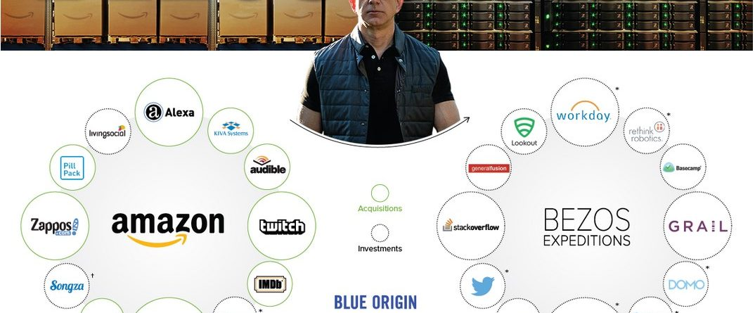 Jeff Bezos Empire