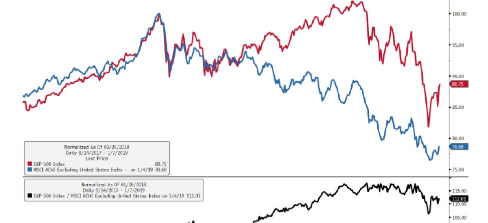 Jeffrey Gundlach Market Forecast