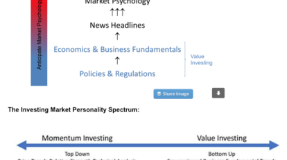 Market Prices Market Psychology