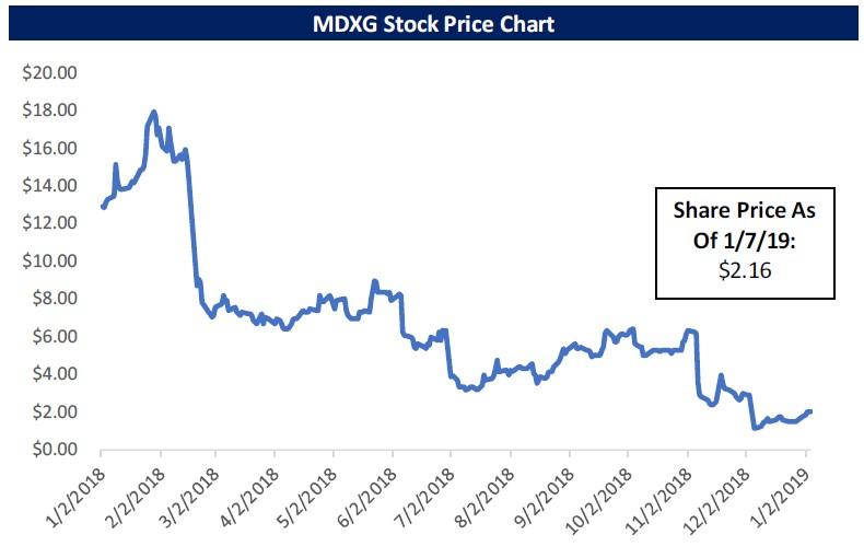 MiMedx Group (MDXG)