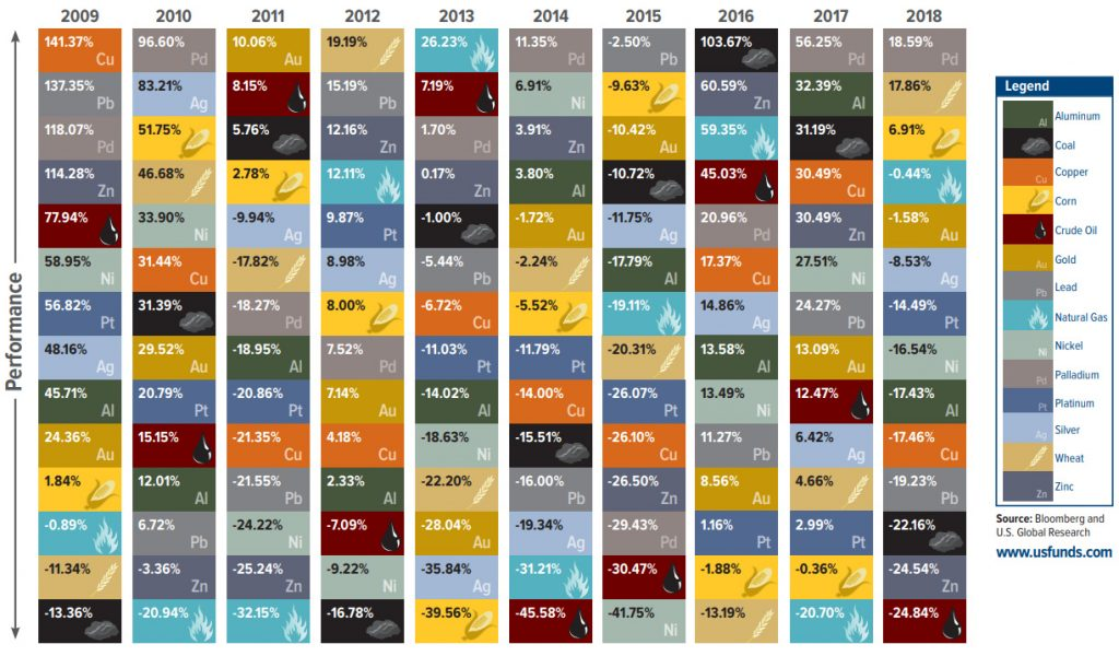 Periodic Table Of Commodity Returns