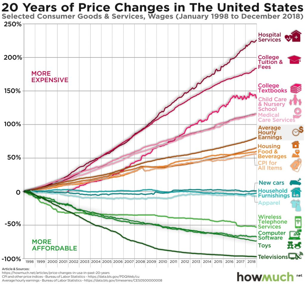 Price Changes U.S. Economy Is Rigged