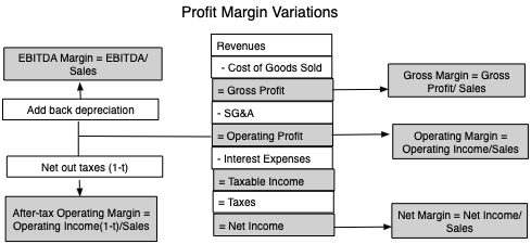 Profitability And Value Creation