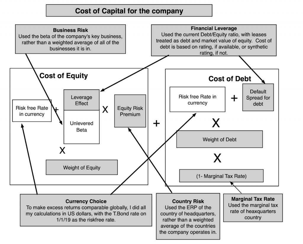 Profitability And Value Creation