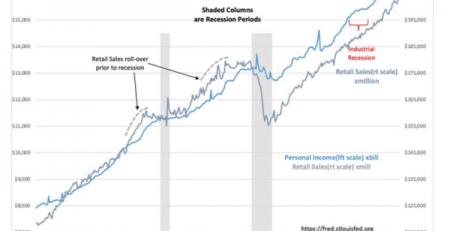 Retail Sales, Personal Income