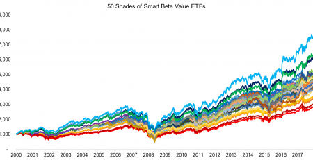 Smart Beta Value ETFs