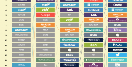 Internet Giants