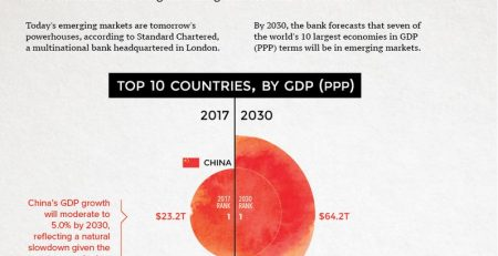 The World's Largest 10 Economies In 2030 F