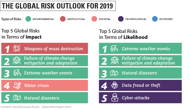 Top Global Risks In 2019