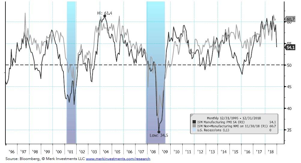 U.S. Business Cycle Chart Book