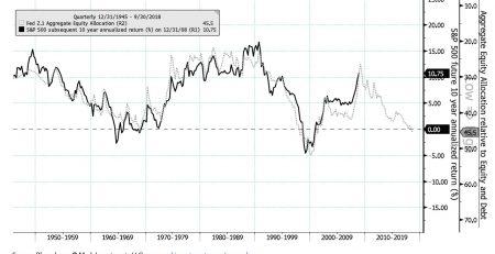 U.S. Equity Market Chart Book