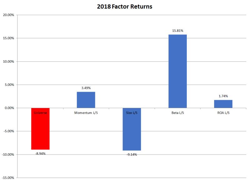 U.S. Factor Returns